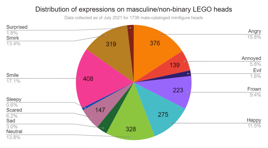 Distribution of expressions on masculine non-binary LEGO heads