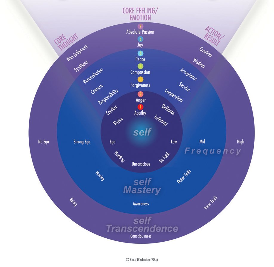 Energetic Self Perception Chart