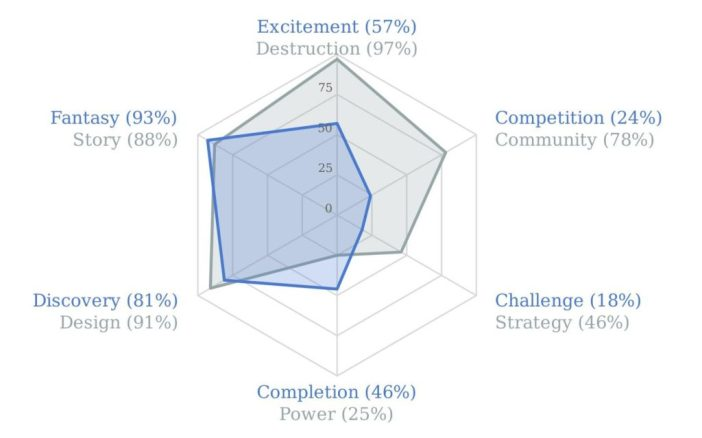 Do women play video games? Yes Quantic Foundry Game Motivation Profile for Wendy Browne