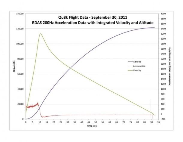 Homemade Rocket Reaches a Height of 121,000 ft22