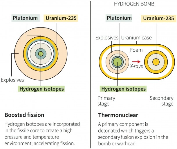 The Difference Between A Hydrogen And Atomic Bomb 2
