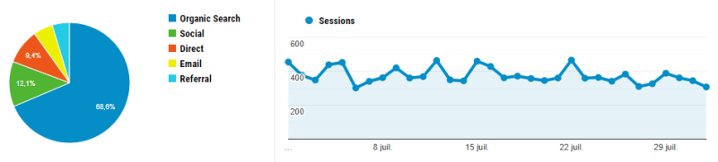 Statistiques Google Analytics Aout 2019