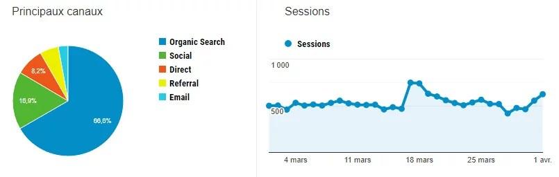 bilan de blogging du mois de mars