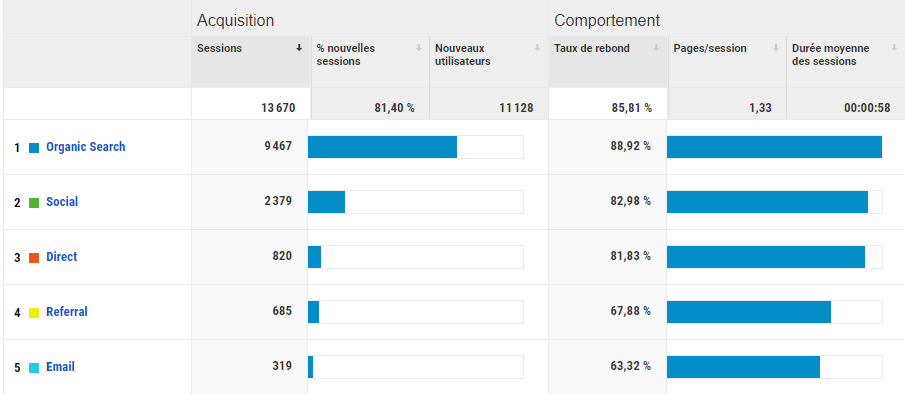 Statistiques après 1 an et un mois de blogging