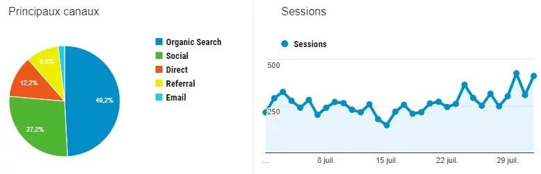 statistiques juillet