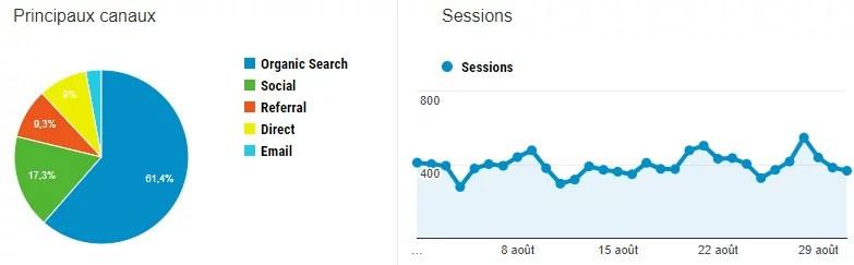 statistiques blog mois d'aout