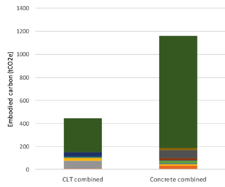 Wood in Construction in the UK: An Analysis of Carbon Abatement Potential (BioComposites Centre)