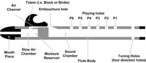 woodsounds native american flute cross sectional diagram