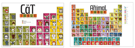 Animal names out of the periodic table periodic diagrams science new pet deals at fab dog periodic table of the elemutts woof urtaz Gallery