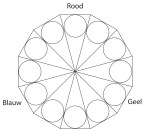 cirkel complementair