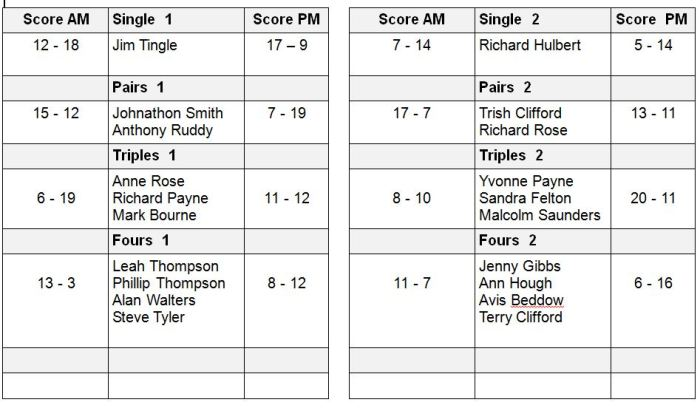 Results table 7th November