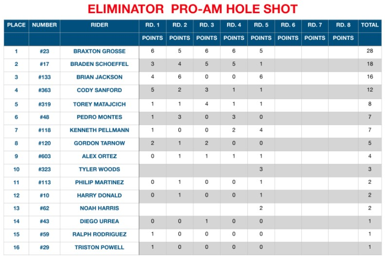 Point Standings Through Round 5