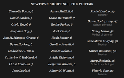 Newtown shooting victims 2012-12-15