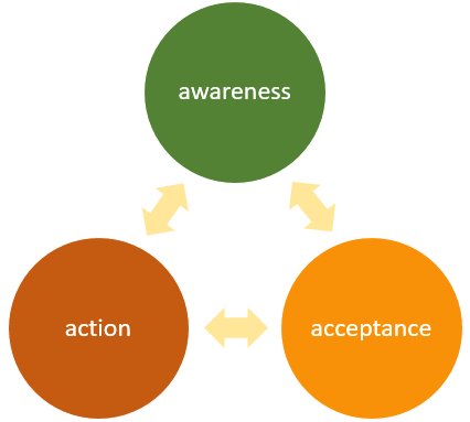 Awareness, acceptance, action