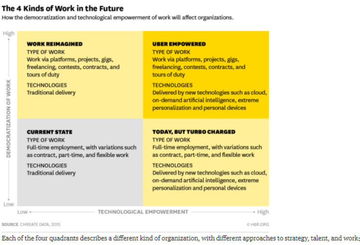 "Source: ""Work in the Future Will Fall into These 4 Categories"" by John Bourdreau, March 2016, Harvard Business Review"