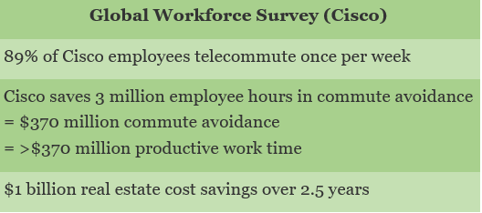 Source: 6 Trends That Will Define The Workplace In 2015, McQueen, January 2015.