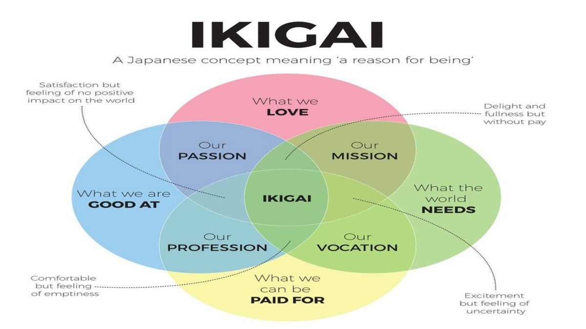 ikigai-dia