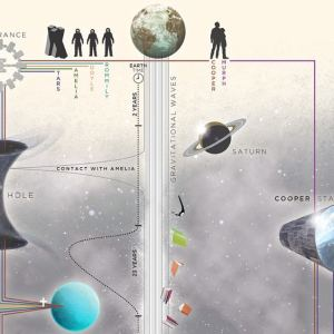 Interstellar explained in a simple timeline