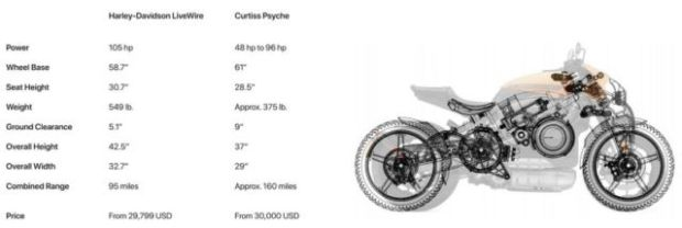 Curtiss Psyche electric Motorcycle (3)