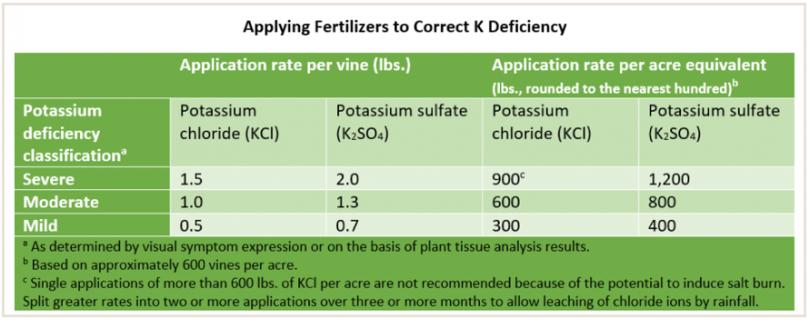 potassium-viticulture