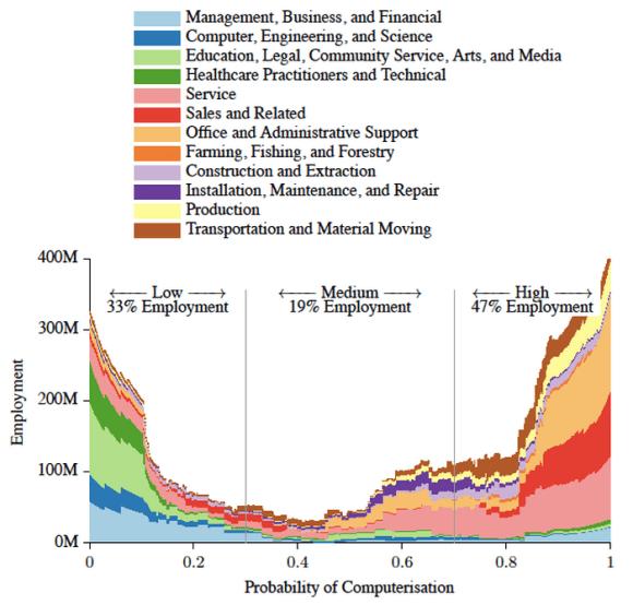 Graph_of_Future_Jobs