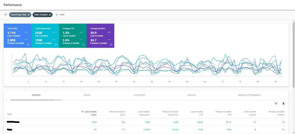 Google Search Console Example Performance Report