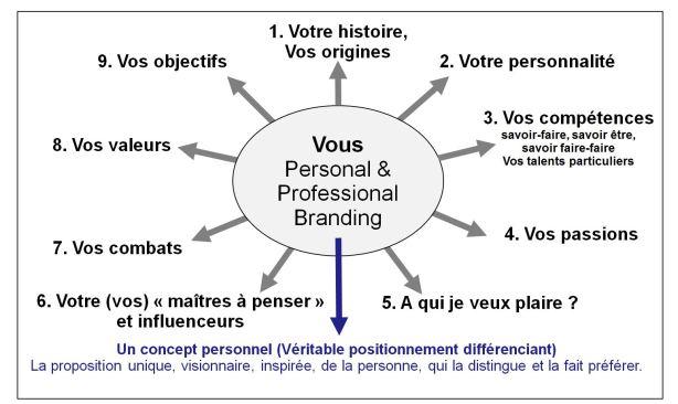 personal_professional_branding
