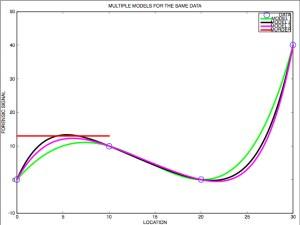 Many Model for the Same Data