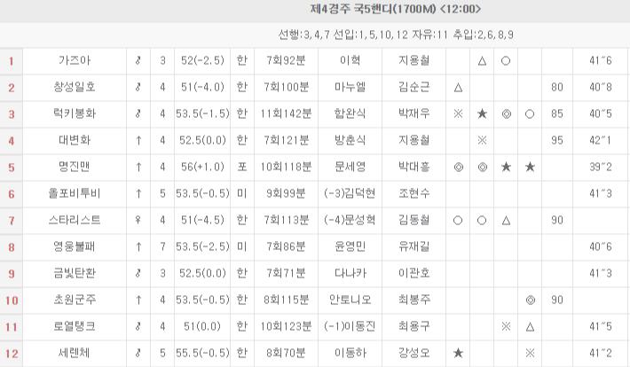 일요경마 이벤트 고배당 삼쌍승식 승부마권 2019.4.20