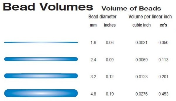 Bead Volumes