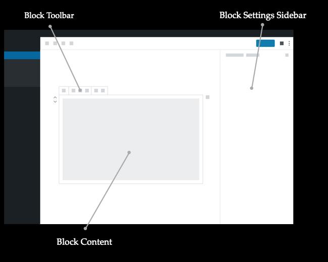 Schéma de description du fonctionnement d'un bloc, des éléments dans les outils de bloc et ce que vous pouvez modifier dans la barre latérale des paramètres.