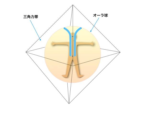通信管と三角力帯