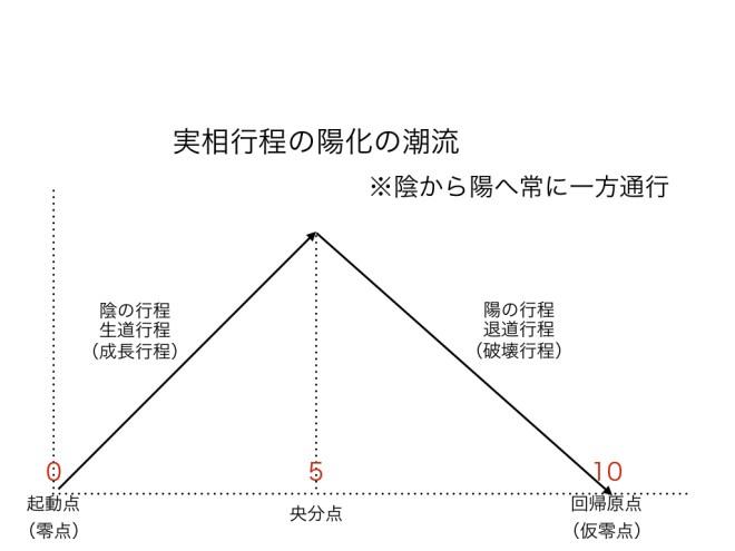 陰陽論 ABC図1.014