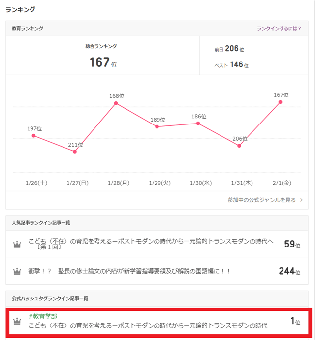 平成31年2月2日 アメーバブログ またもや!! 教育学部で第1位延べ25記事がランクイン!!(第1位)
