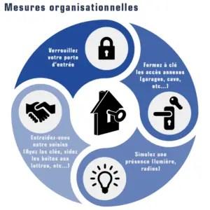 Mesures organisationnelles