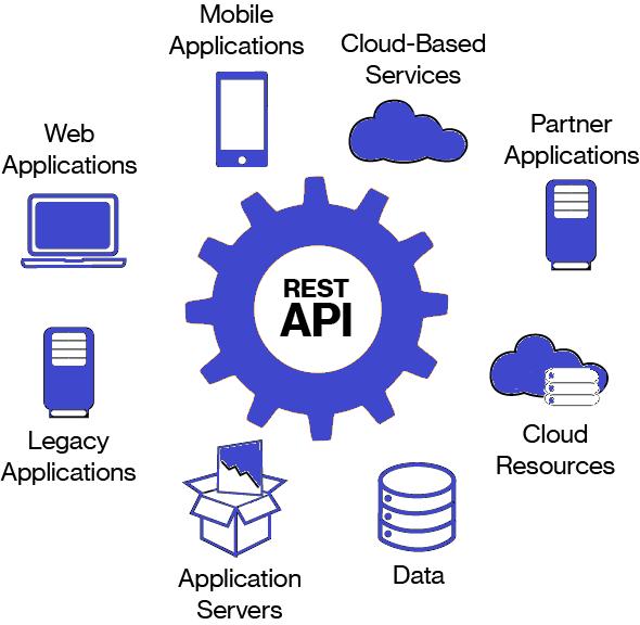 Протокол REST API JSON в WordPress