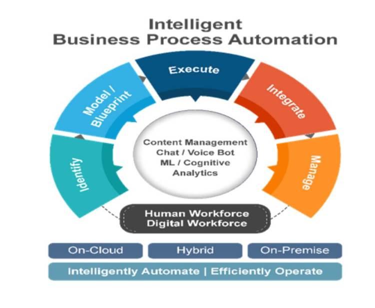 Intelligent Business Process Automation