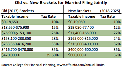 Tax brackets comparing old tax law and TCJA tax law