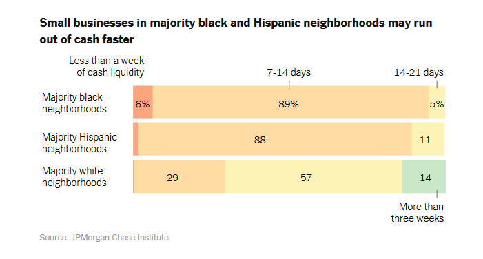 Everyone knows that Covid-19 is decimating small businesses across the country; fewer are aware that the negative impact of the pandemic has fallen disproportionately on Black businesses.
