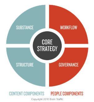 Elementos da estratégia de conteúdo