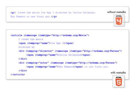Metadados para Conteúdo da Web