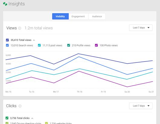 insights de negócios do google