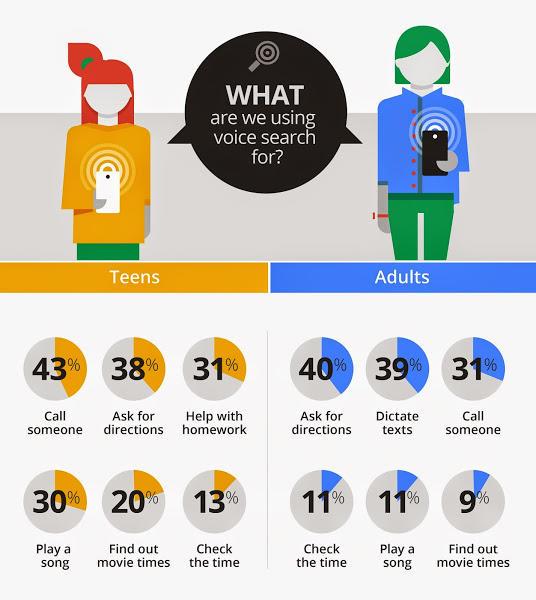 Pencarian Google Voice menggunakan data