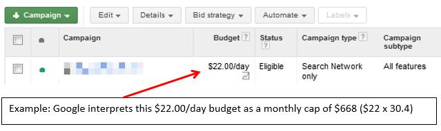 Quanto custa o orçamento diário