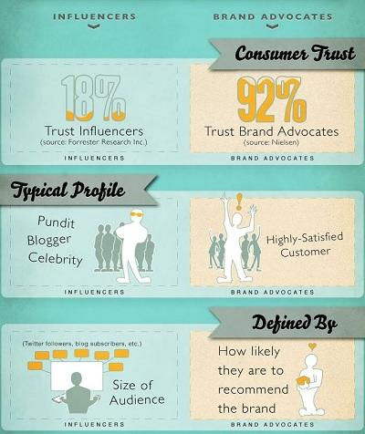 Influencer pemasaran influencer versus pendukung infografis