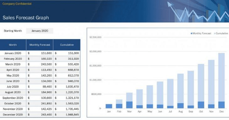 Monthly Sales Forecast Template With Graph From Office Templates
