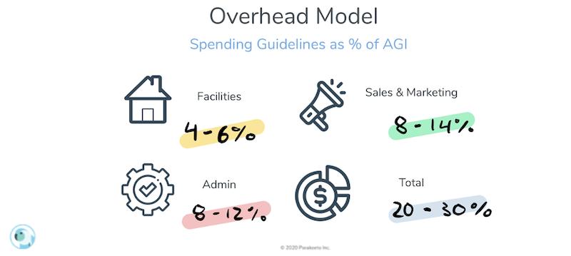 agency profitability metrics overhead spend