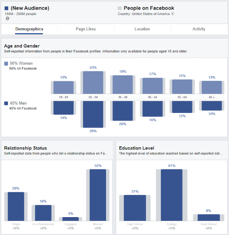 best time to run facebook ads use analytics