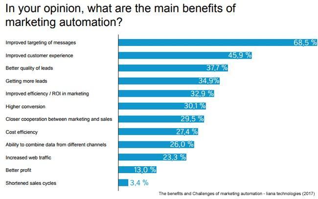 manfaat grafik pemasaran email otomatis