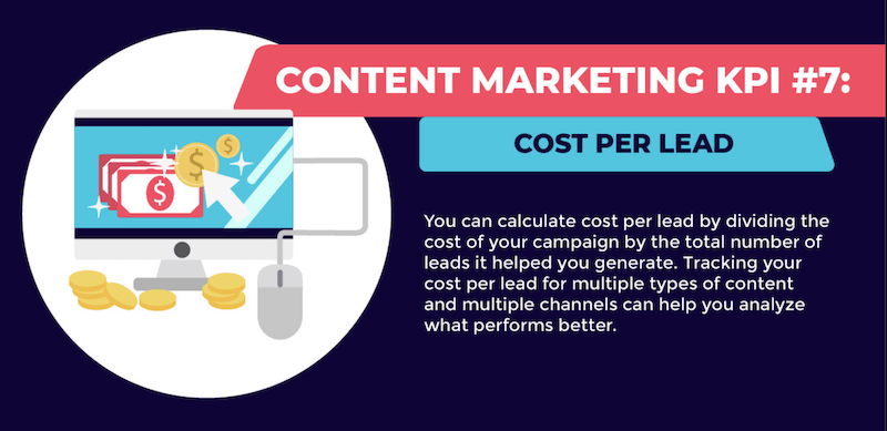 content marketing KPIs to generate leads cost per lead